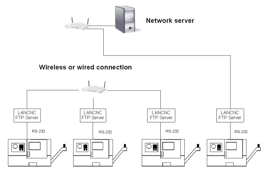 Ethernet to CNC - Calmotion on ps2 to serial wiring-diagram, usb port diagram, usb cable wiring diagram, usb connections diagram, rj11 cat5 wiring-diagram, ide to sata wiring-diagram, mini usb wiring-diagram, usb 2.0 cable diagram, usb cable wiring connections, micro usb wiring-diagram, db9 wiring-diagram, rj45 wiring-diagram, usb wiring-diagram wires, serial port wiring-diagram, usb wire diagram and function, mitsubishi plc wiring-diagram, usb 3.0 wiring-diagram,